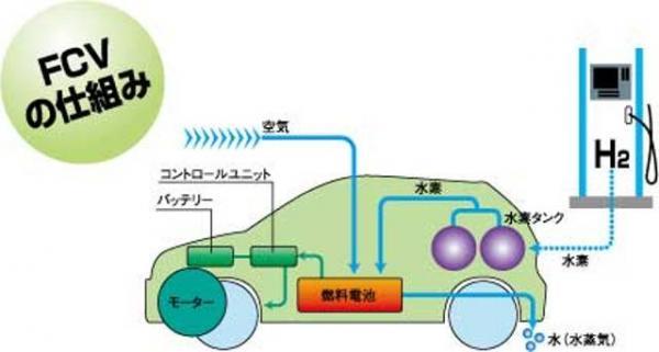 『燃料電池車』をご存知ですか?燃料電池の仕組みも・・・・?|