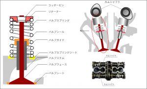 車のエンジンの仕組みについてご紹介させていただきたいと思います。の画像